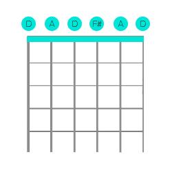 Open D Tuning Diagram
