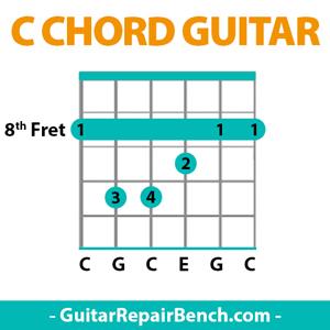 C Chord Guitar - [ C Major Chords Guitar Finger Position
