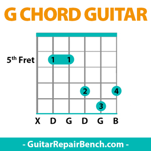 G Chord Guitar G Major Chords Guitar Finger Position Variations