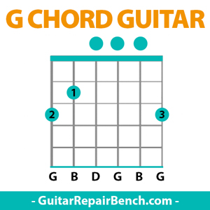 G Chord Guitar G Major Chords Guitar Finger Position