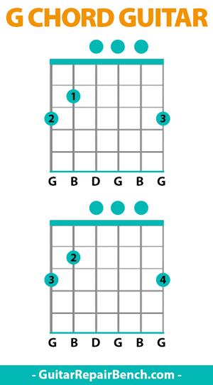 G Chord Guitar G Major Chords Guitar Finger Position Variations